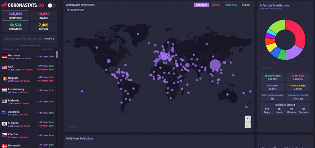 Coronastats.co Coronavirus dashboard real time data by u/Demonicious