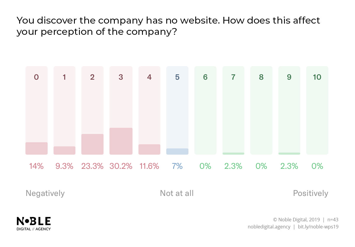Noble Digital Agency User Research - A massive 88.4% of people suggested that if a business didn't have a website, it would negatively affect their perception of the company.